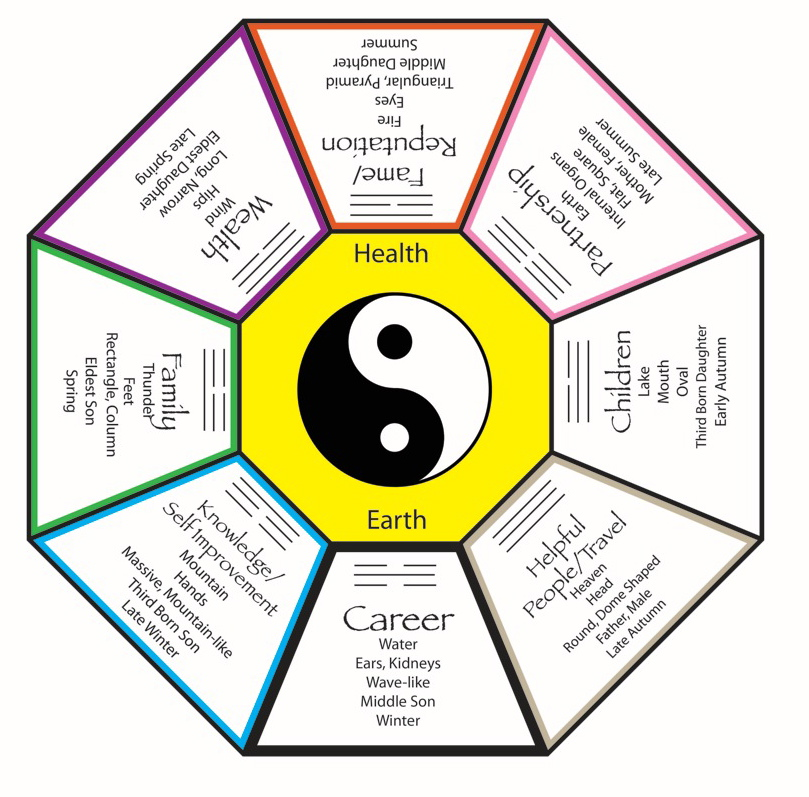 Feng Shui Insights From The Edge